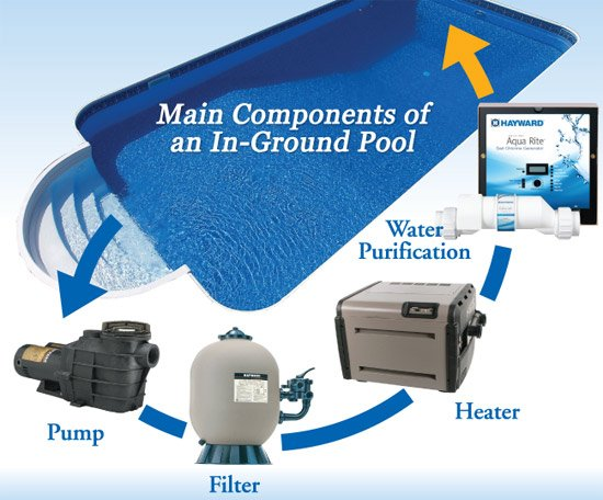 Pool pump filter heater salt chlorination equipment mn Swimming pool equipment services supplies